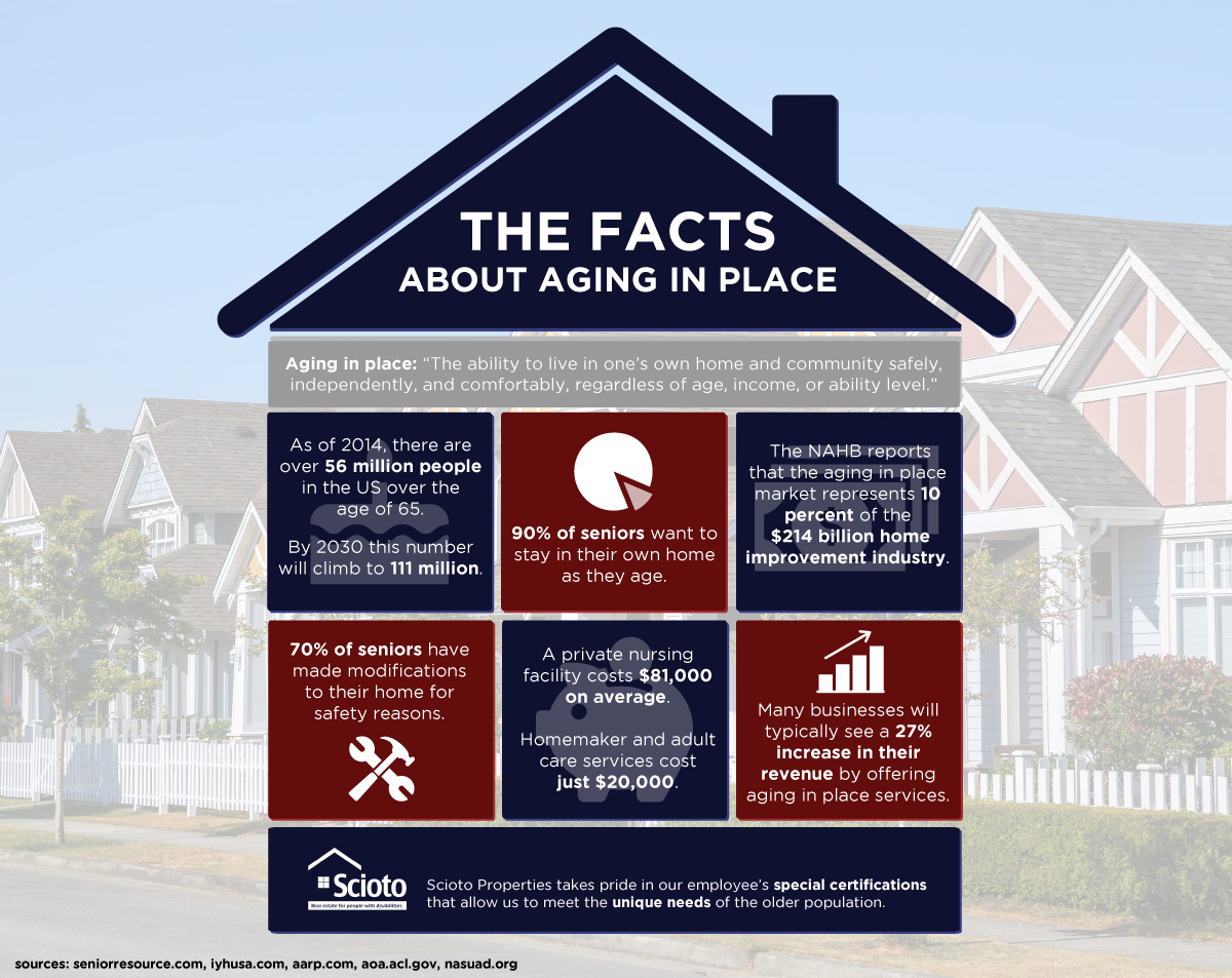 Aging in Place - Infographic