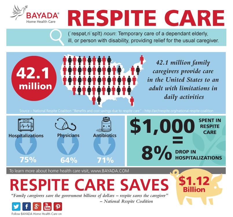 Respite Care - Infographic