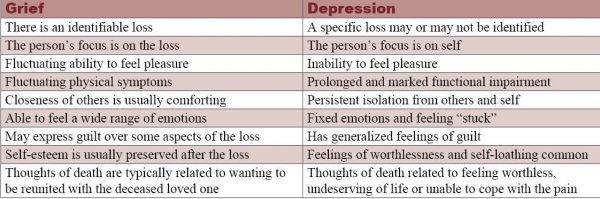 Depression In The Elderly - Grief Vs. Depression Chart