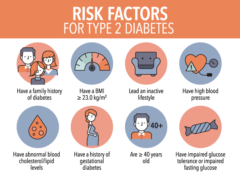 Diabetes In Seniors - Diabetes Risk Factors Infographic