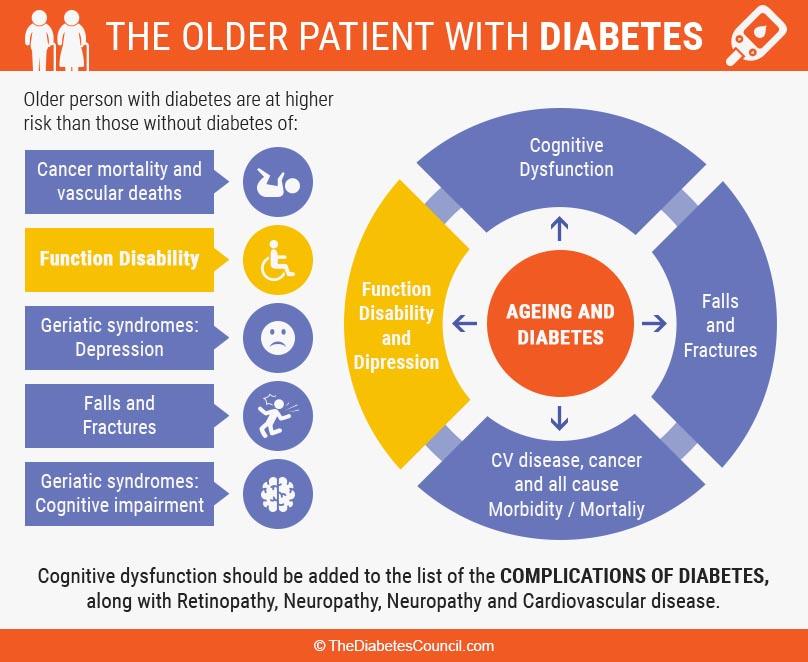 Diabetes In Seniors - Effects Of Diabetes On Seniors