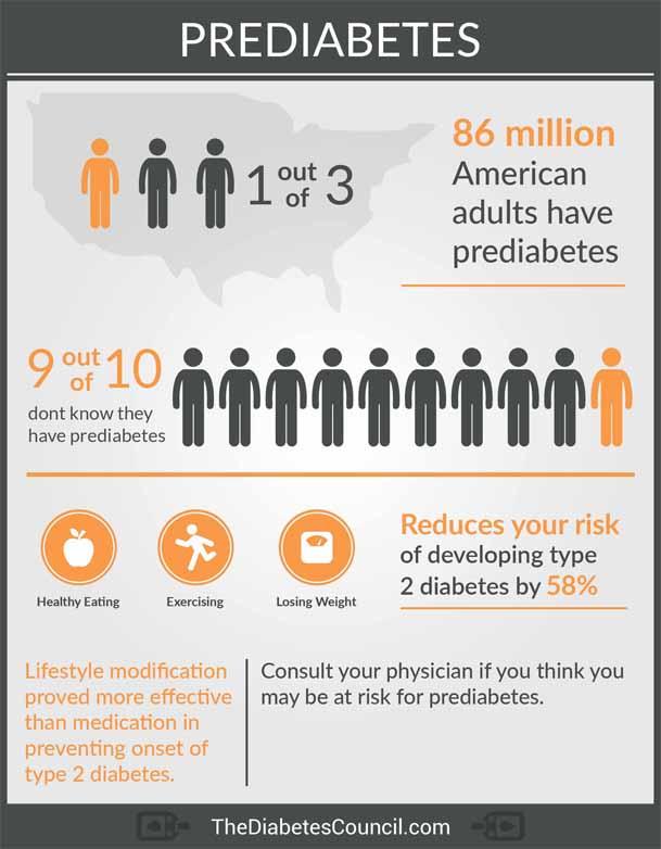 Diabetes In Seniors - Prediabtes Infographic