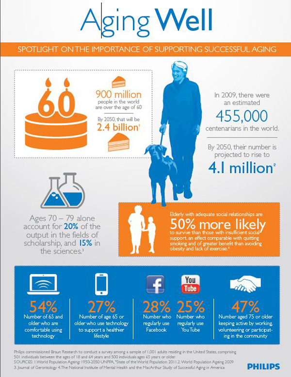 National Health Education Week - Health And Aging Infographic
