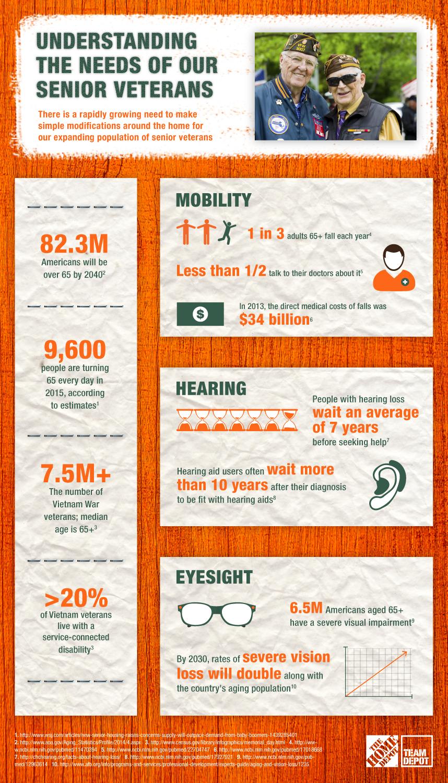 Senior Veterans - Senior Veterans Infographic
