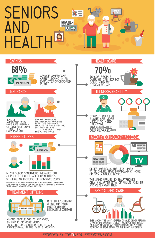 Senior Health Care - Senior Health Care Infographic