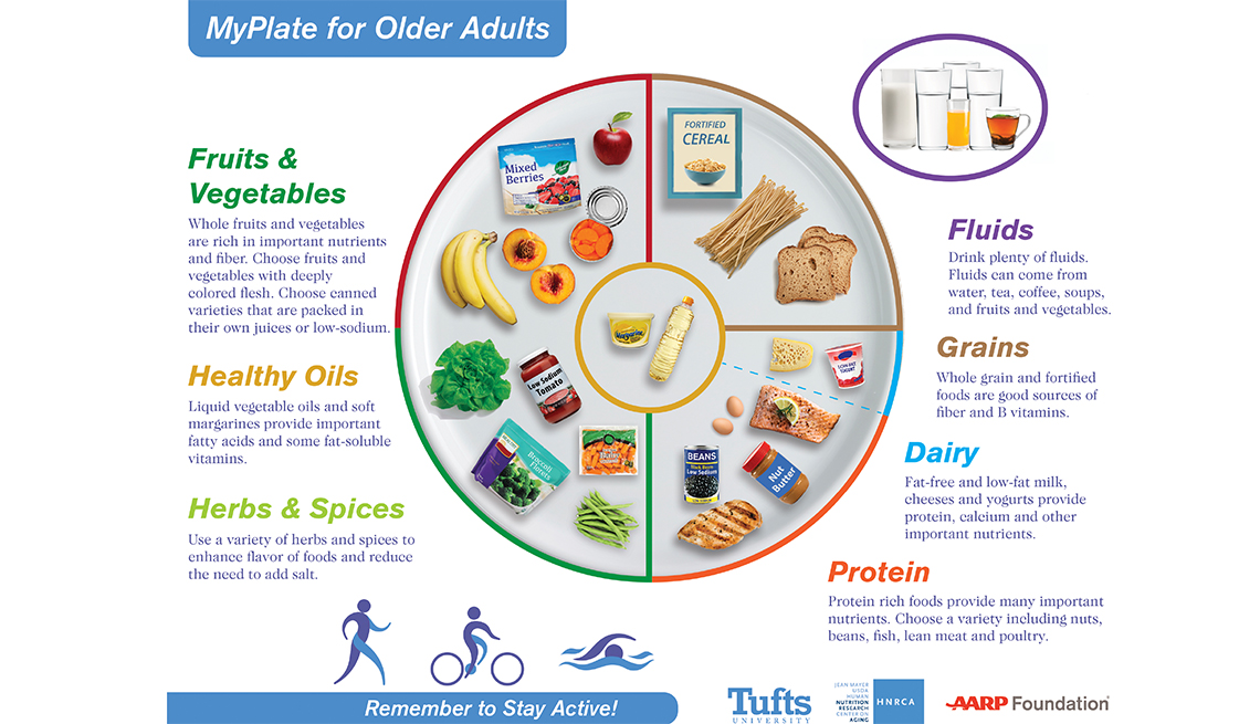 National Nutrition Month Tufts University updated food chart for seniors
