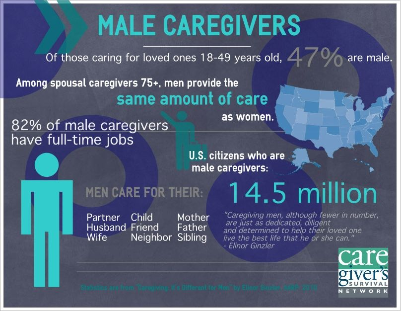 Male Caregivers - Male Caregivers Infographic