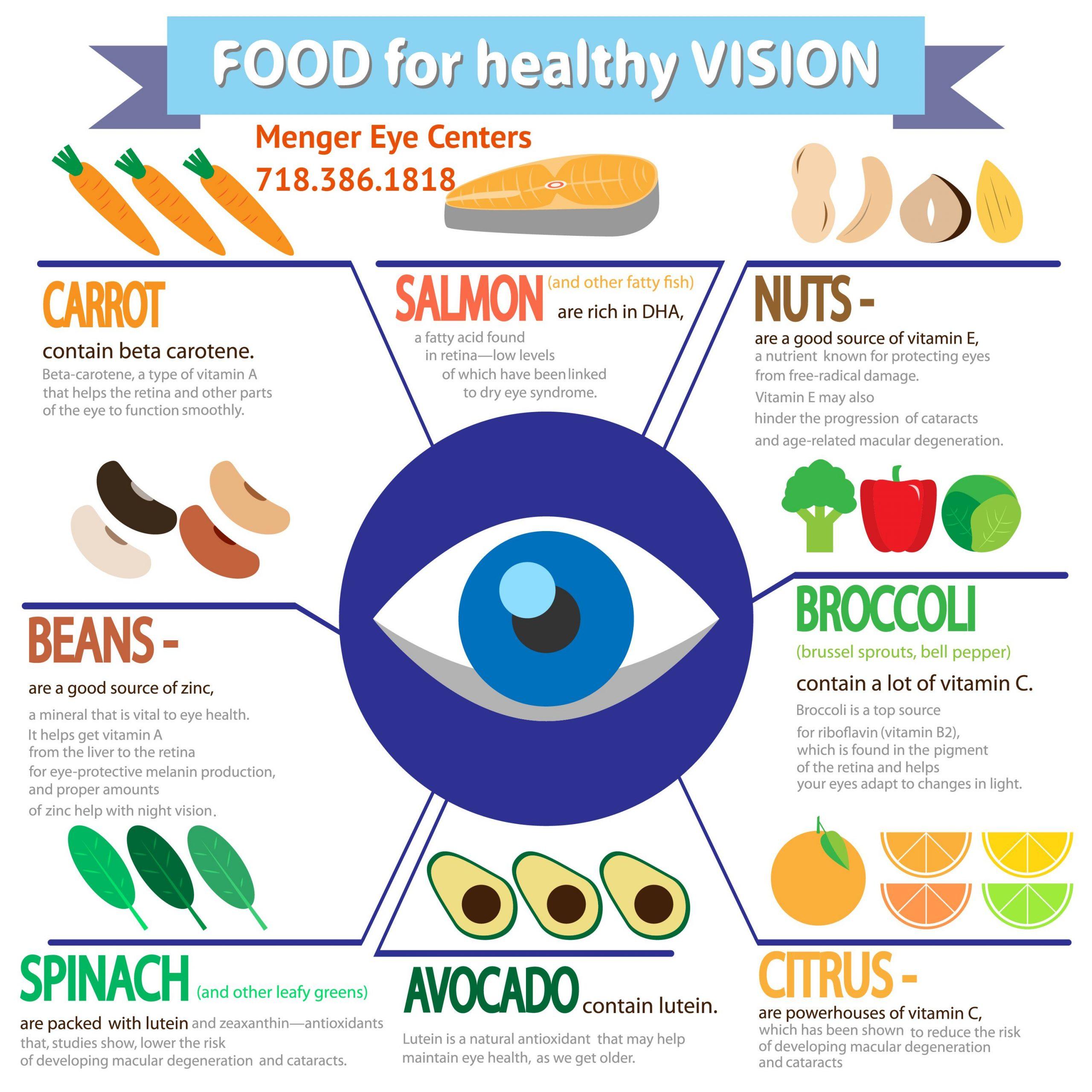Eye-Health-Food-For-Healthy-Eyes