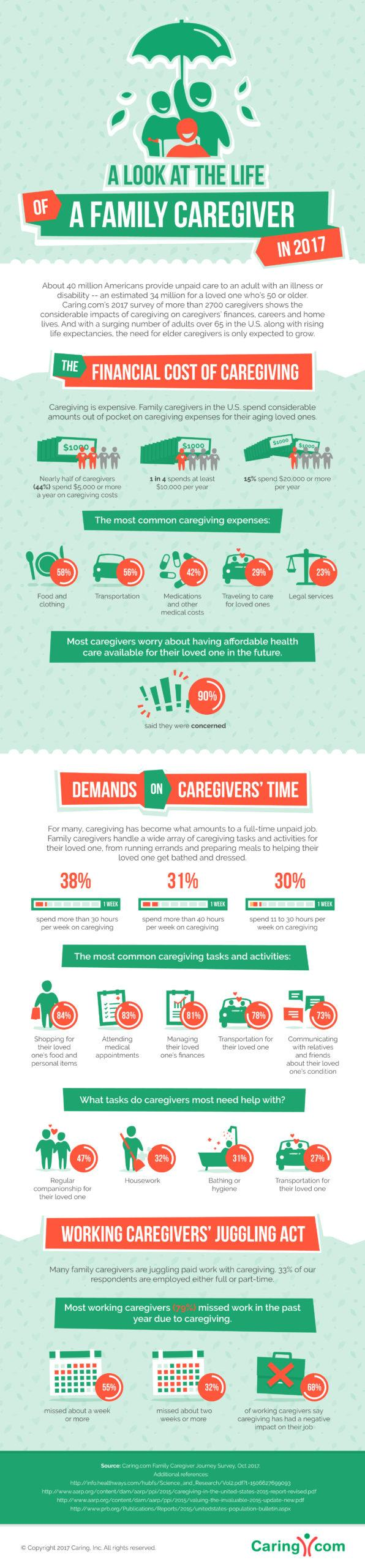 Caring.com 2017 Caregiver Journey